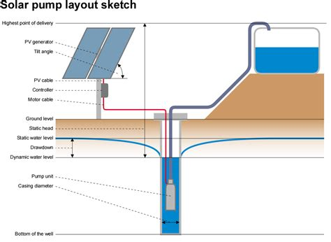 Complete Water Well Diagram by Free Solar Water Quote
