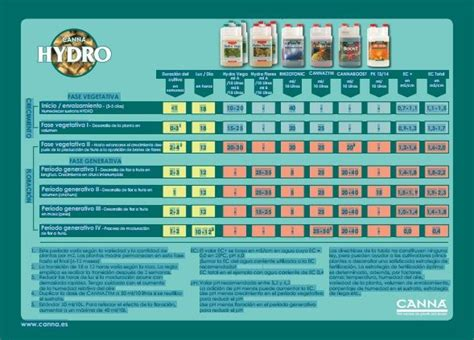 dvd fast vente d 39 engrais hydroponique hydro a b de canna