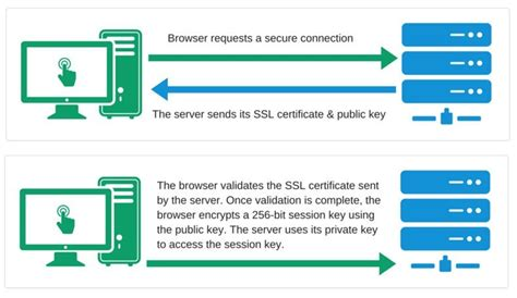 Best Ssl Certificates For Small Business & Startups (2016. Juvenile Drug Court Programs. Nurse Practitioner Programs In Philadelphia. Talquin Electric Tallahassee. Homeowners Insurance Alaska Move To Arizona. Kaiser Radiology Program The Insurance Office. Quicken Online Backup Cost Sound Gold Buyers. Medical School Programs For Older Students. Restaurant Website Design Discount Cable Ties