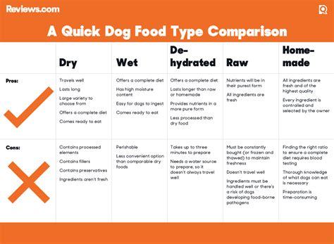 dog food   expert ratings reviewscom