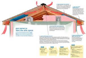 Insulating A Cathedral Ceiling Building Science by Pa 1101 A Crash Course In Roof Venting Building Science