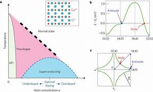 Phase Diagrams For High Tc Superconductors