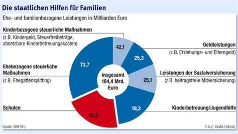 Geld Vom Staat Unterstuetzung Fuer Familien by Steuerbelastung Paaren Wie Sollen Familien Gef 246 Rdert
