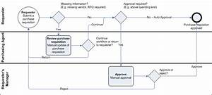 Overview of a purchase requisition workflow [AX 2012]