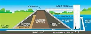 Diagram Of Dam Building : melvern lake one of the best reasons osage county is the ~ A.2002-acura-tl-radio.info Haus und Dekorationen