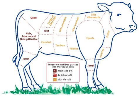cuisiner du veau en morceau les viandes morceaux maigres