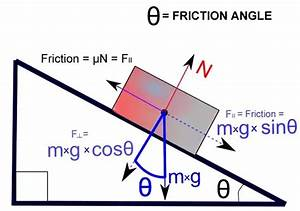 Why Is Friction Less On An Inclined Plane