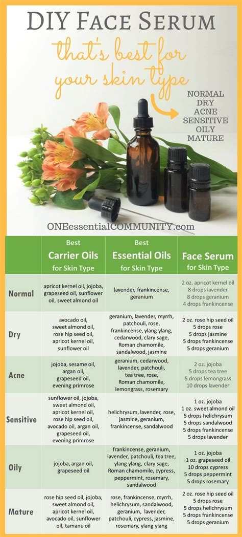 Face serum for normal skin