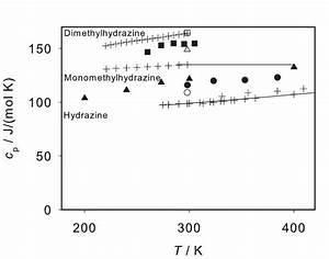 Isobaric Heat Capacity Of Liquid Hydrazine