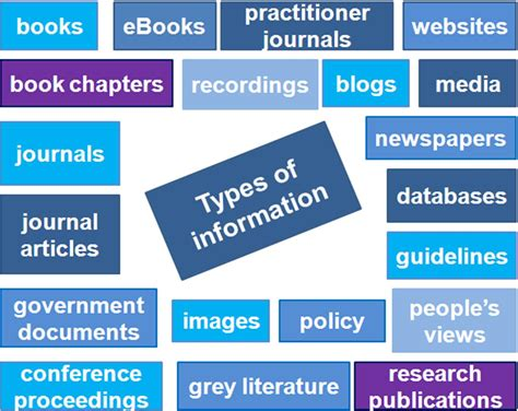 types of types of information library support for midwifery
