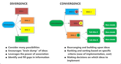 Divergence Template by Creativity How Mind Mapping Software Supports Divergence