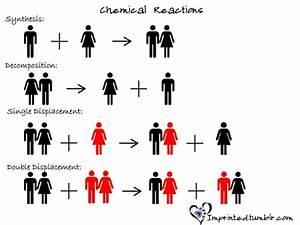 Chembloggers