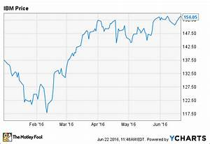 Why IBM Stock Is Up 12% in 2016 -- The Motley Fool
