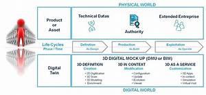 3d Digitalization In Industrial World