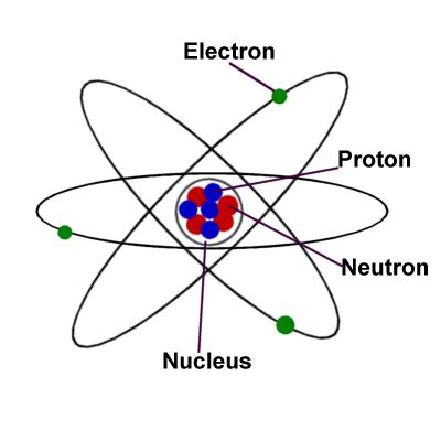 Define Proton by Science For The Atom