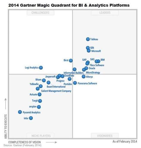gartner magic quadrant help desk software gartner bi magic quadrant winners losers informationweek