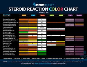 Roidtest Oxandrolone Stanozolol Single Test Kit