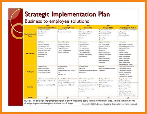 Hr Strategic Planning Template by 6 Exle Of An Implementation Plan Bike Friendly