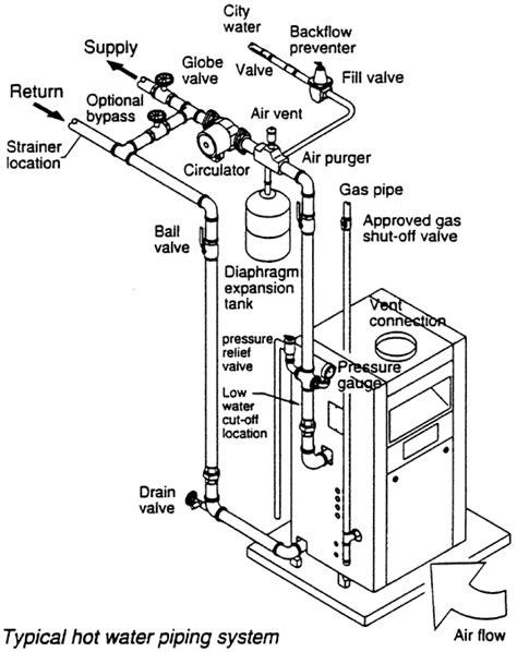 boiler diagramgif  boiler install pinterest