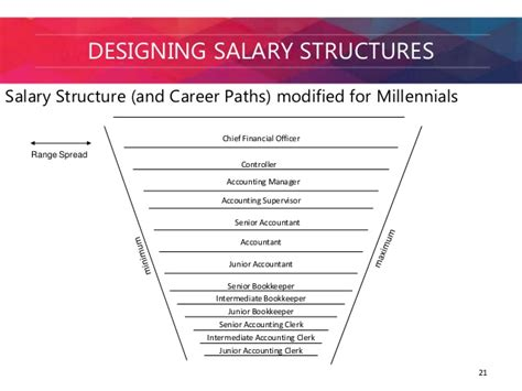 Salary Of An Accounting Clerk by Recruiting And Retaining Millennials