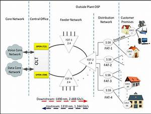 Gpon Ftth Access Network Architecture