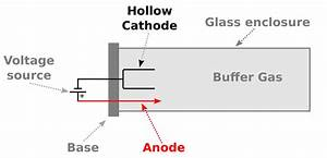 Hollow-cathode Lamp