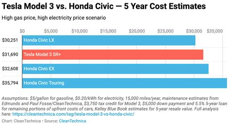 shocker tesla model   honda civic  cost