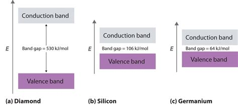 band structure chemistry libretexts chapter 12 6 metals and semiconductors chemistry libretexts