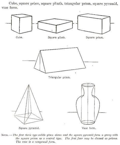 draw  types  shapes adn forms