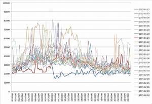 January 2015 Doi Outage Followup Report Crossref