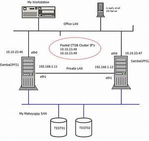 Samba Ctdb Gpfs Cluster Howto