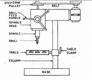 Sketch The Block Diagram Of Bench Drilling Machine Showing