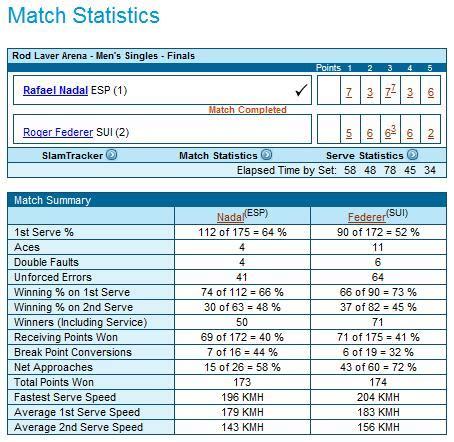 Rafael Nadal career statistics — Wikipedia Republished // WIKI 2