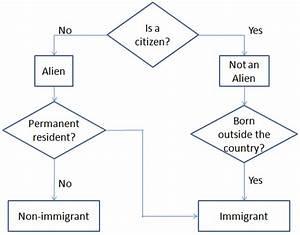 Alien vs Immigrant - Difference and Comparison   Diffen