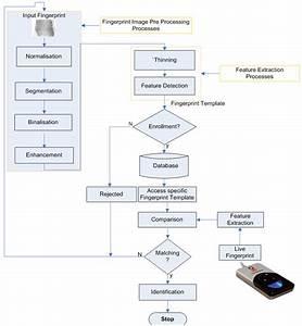 Development Of Fingerprint Biometrics Verification And Vetting Management System