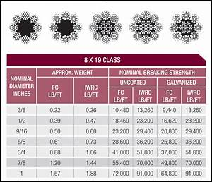 Stainless Steel Wire Rope Strength Chart Rotation Resistant Wire Rope Class Blair Corporation