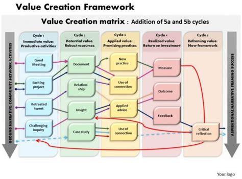 creation framework powerpoint