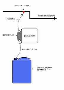 What Is A Dosing Pump And How Does A Dosing Pump Work