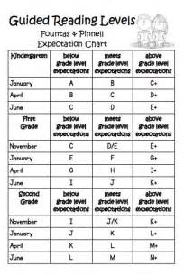 grade one reading level best 25 reading level chart ideas on language conversion guided reading levels and