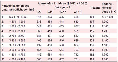 duesseldorfer tabelle unterhalt und zweitfamilie