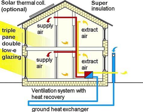 energy efficient home designs energy efficient home design modern furnishing