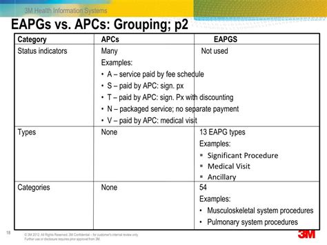 eapgs 3m grouping ambulatory patient system types ppt powerpoint presentation vs apc p2 examples