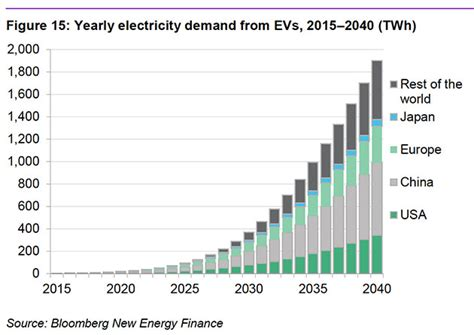 The Bright Future Ahead for Electric Vehicles, in 4 Charts ...