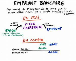 Financement Emprunt Bancaire