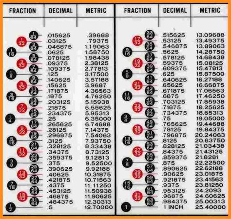 decimal to fraction table 7 decimal to fraction chart musicre sumed