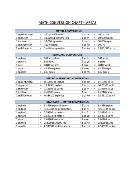 math metric system conversion reference chart templates  allbusinesstemplatescom