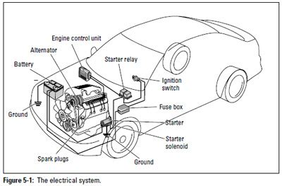 Toyotum Car Engine Diagram by Jim Roal Testing A Cars Charging System With Only Simple