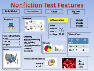 teaching nonfiction text strategies and features to help with reading in all content areas