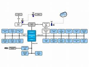 Visio M Automotive Service Bus Goes Open Source