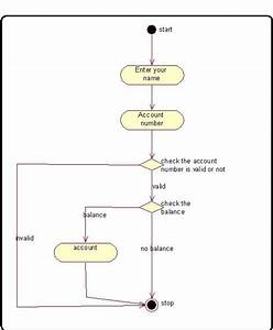 Online Banking System Creating Activity Diagram For